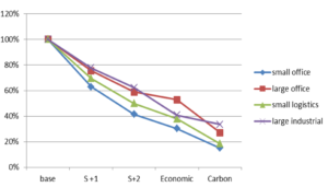 Figure 2: Comparing the carbon footprints of different cable sizes in various types of buildings. The base case is the international standard. S+1 and S+2 are cables upsized by one and two standard calibres. 'Economic' means designed to the lowest life cycle cost. 'Carbon' means designed to the lowest carbon footprint.